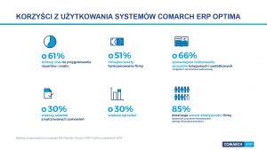 Opinie o korzyściach z użytkowania Comarch ERP Optima
