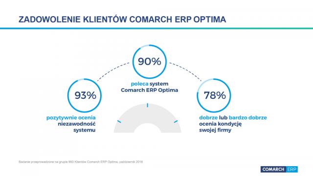 Zadowolenie użytkowników z Comarch ERp Optima